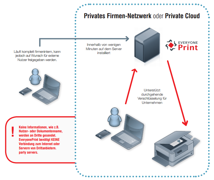 Mobile PRINT Private Cloud